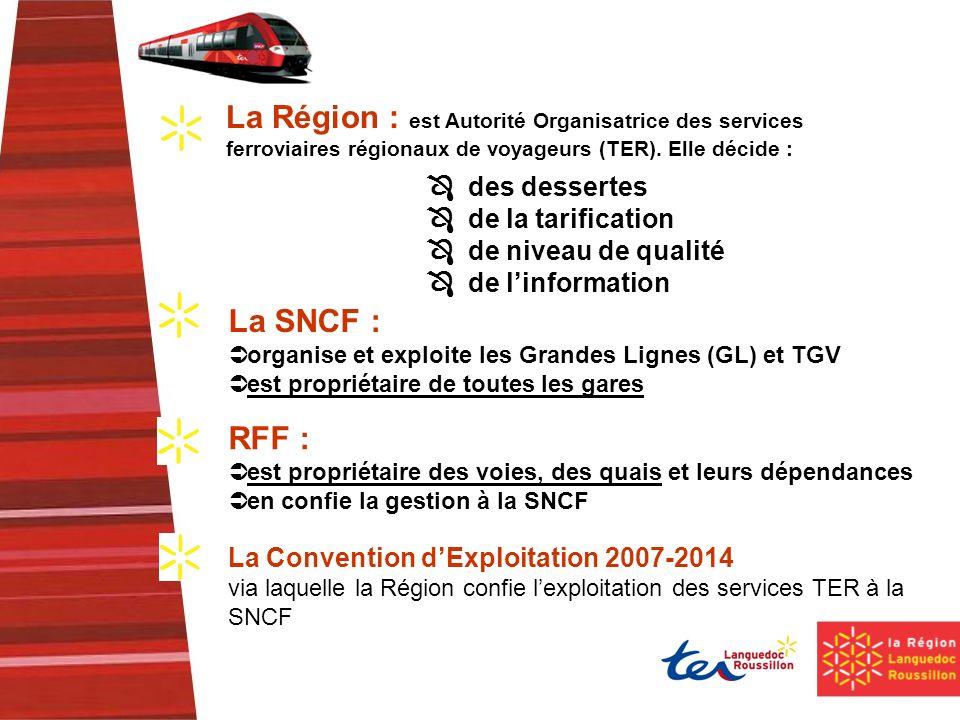La Région : est Autorité Organisatrice des services ferroviaires régionaux de voyageurs (TER).