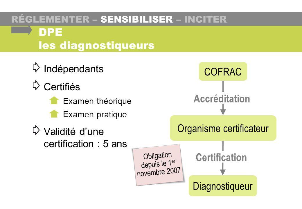 COFRAC Organisme certificateur Diagnostiqueur Accréditation Certification RÉGLEMENTER – SENSIBILISER – INCITER DPE les diagnostiqueurs Indépendants Ce