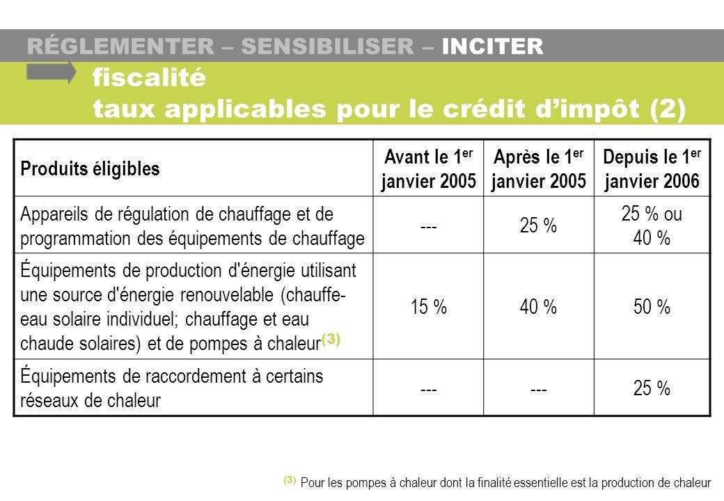 fiscalité taux applicables pour le crédit dimpôt (2) Produits éligibles Avant le 1 er janvier 2005 Après le 1 er janvier 2005 Depuis le 1 er janvier 2