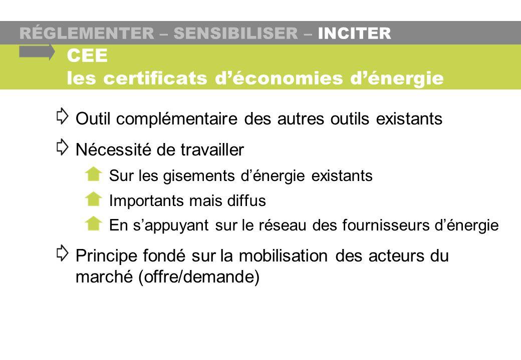 RÉGLEMENTER – SENSIBILISER – INCITER CEE les certificats déconomies dénergie Outil complémentaire des autres outils existants Nécessité de travailler