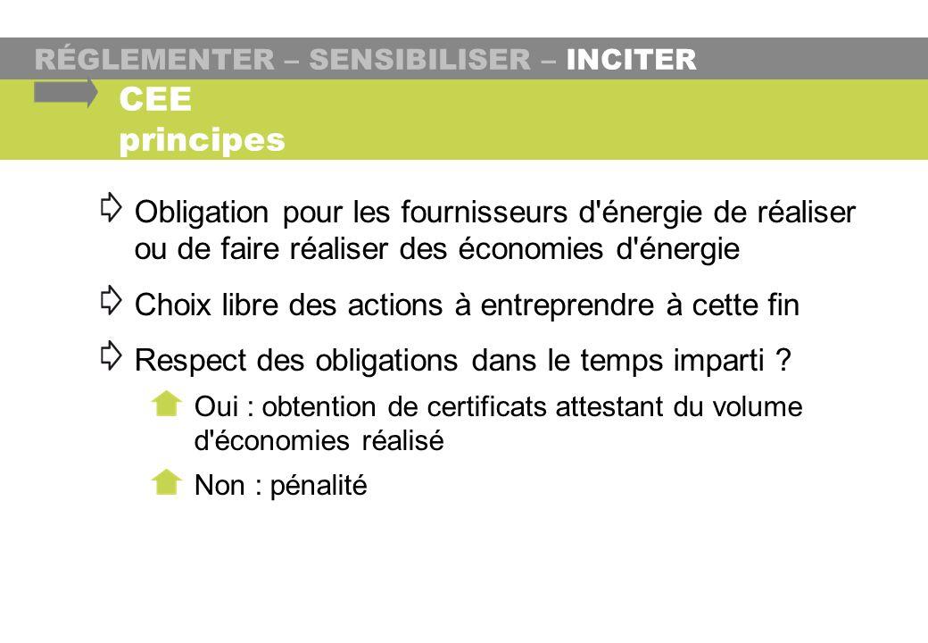 RÉGLEMENTER – SENSIBILISER – INCITER CEE principes Obligation pour les fournisseurs d'énergie de réaliser ou de faire réaliser des économies d'énergie