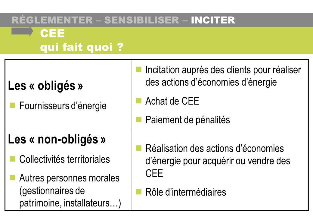 Les « obligés » Fournisseurs dénergie Incitation auprès des clients pour réaliser des actions déconomies dénergie Achat de CEE Paiement de pénalités L