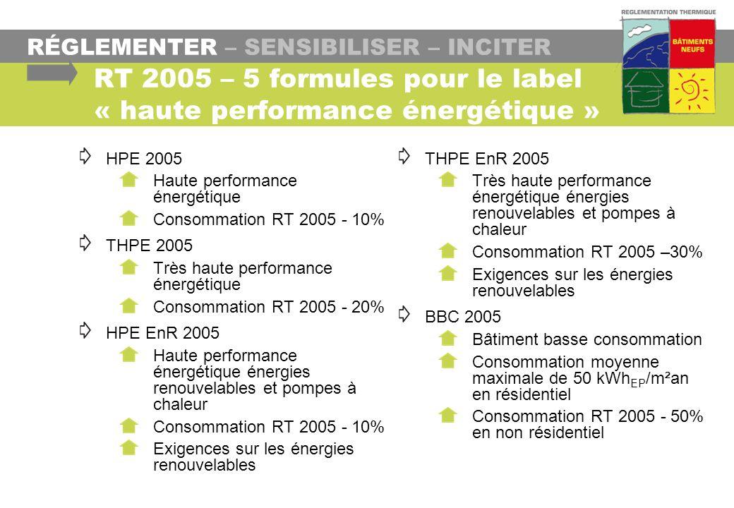 RÉGLEMENTER – SENSIBILISER – INCITER RT 2005 – 5 formules pour le label « haute performance énergétique » HPE 2005 Haute performance énergétique Conso