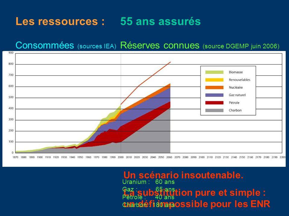Consommées (sources IEA) Les ressources : Réserves connues (source DGEMP juin 2006) 55 ans assurés Un scénario insoutenable. La substitution pure et s