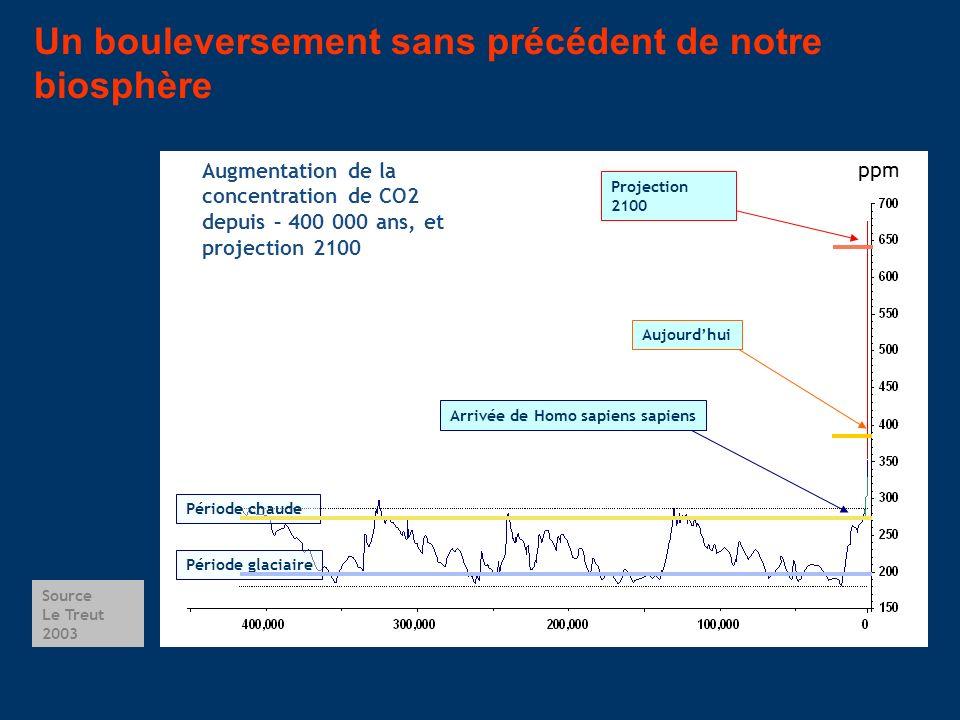 Source Le Treut 2003 Un bouleversement sans précédent de notre biosphère Augmentation de la concentration de CO2 depuis – 400 000 ans, et projection 2
