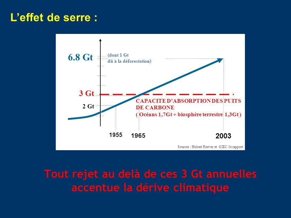 Tout rejet au delà de ces 3 Gt annuelles accentue la dérive climatique CAPACITE DABSORPTION DES PUITS DE CARBONE ( Océans 1,7Gt + biosphère terrestre