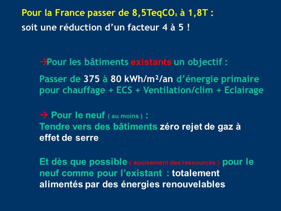 Pour les bâtiments existants un objectif : Passer de 375 à 80 kWh/m²/an dénergie primaire pour chauffage + ECS + Ventilation/clim + Eclairage Pour le