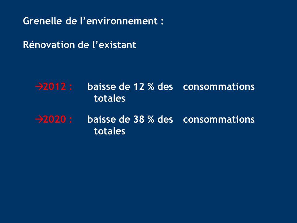 2012 : baisse de 12 % des consommations totales Grenelle de lenvironnement : Rénovation de lexistant 2020 : baisse de 38 % des consommations totales