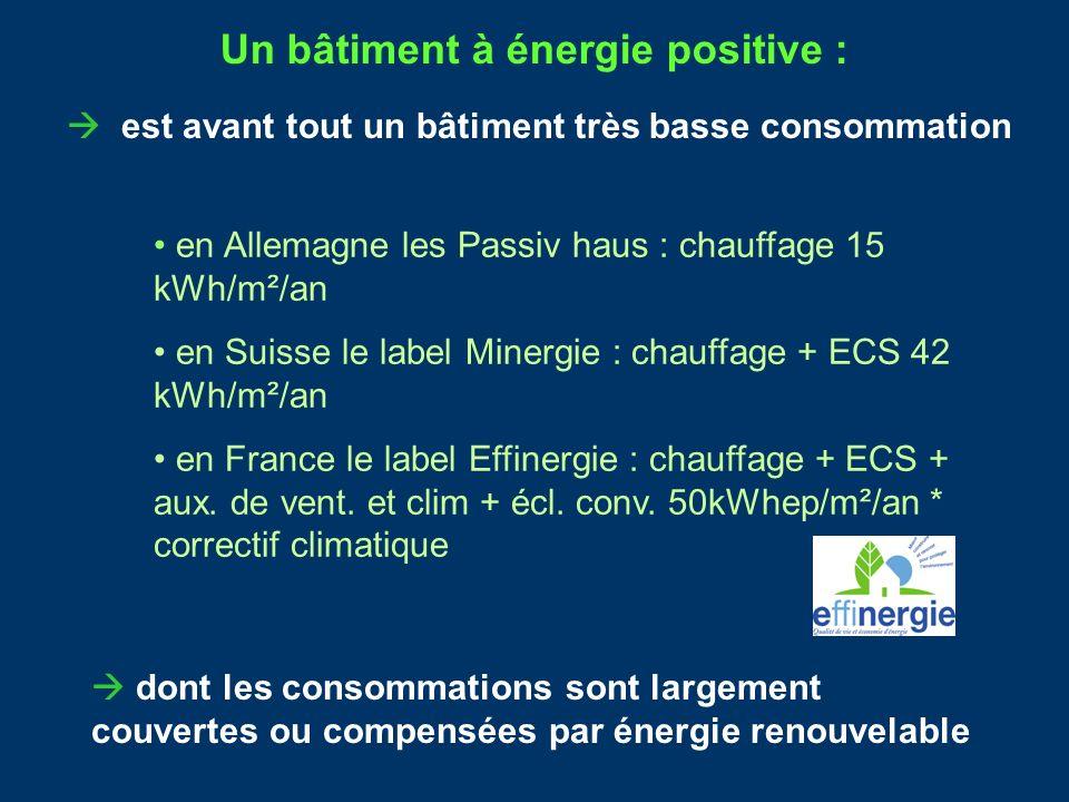 est avant tout un bâtiment très basse consommation Un bâtiment à énergie positive : en Allemagne les Passiv haus : chauffage 15 kWh/m²/an en Suisse le