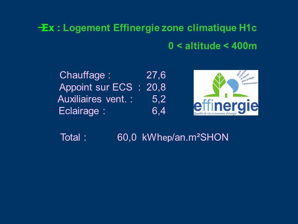 Ex : Logement Effinergie zone climatique H1c 0 < altitude < 400m Chauffage : 27,6 Appoint sur ECS : 20,8 Auxiliaires vent. : 5,2 Eclairage : 6,4 Total