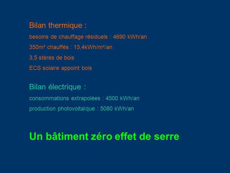 Bilan thermique : besoins de chauffage résiduels : 4690 kWh/an 350m² chauffés : 13,4kWh/m²/an 3,5 stères de bois ECS solaire appoint bois Bilan électr