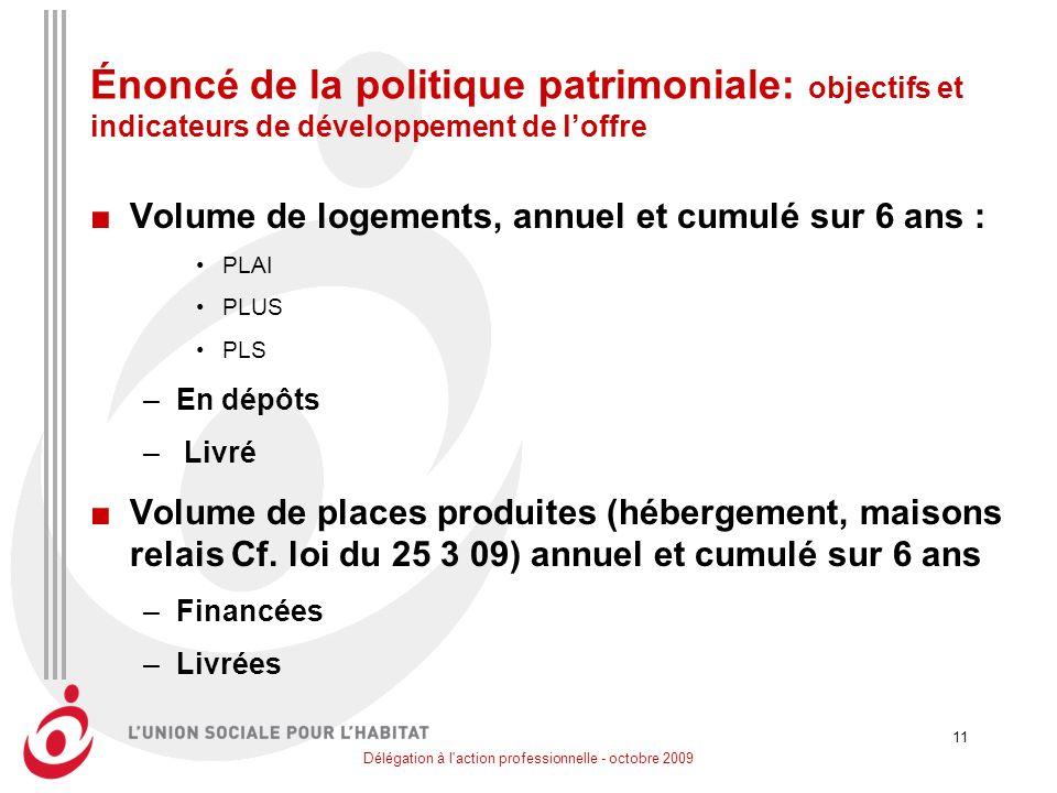 Délégation à l'action professionnelle - octobre 2009 11 Énoncé de la politique patrimoniale: objectifs et indicateurs de développement de loffre Volum