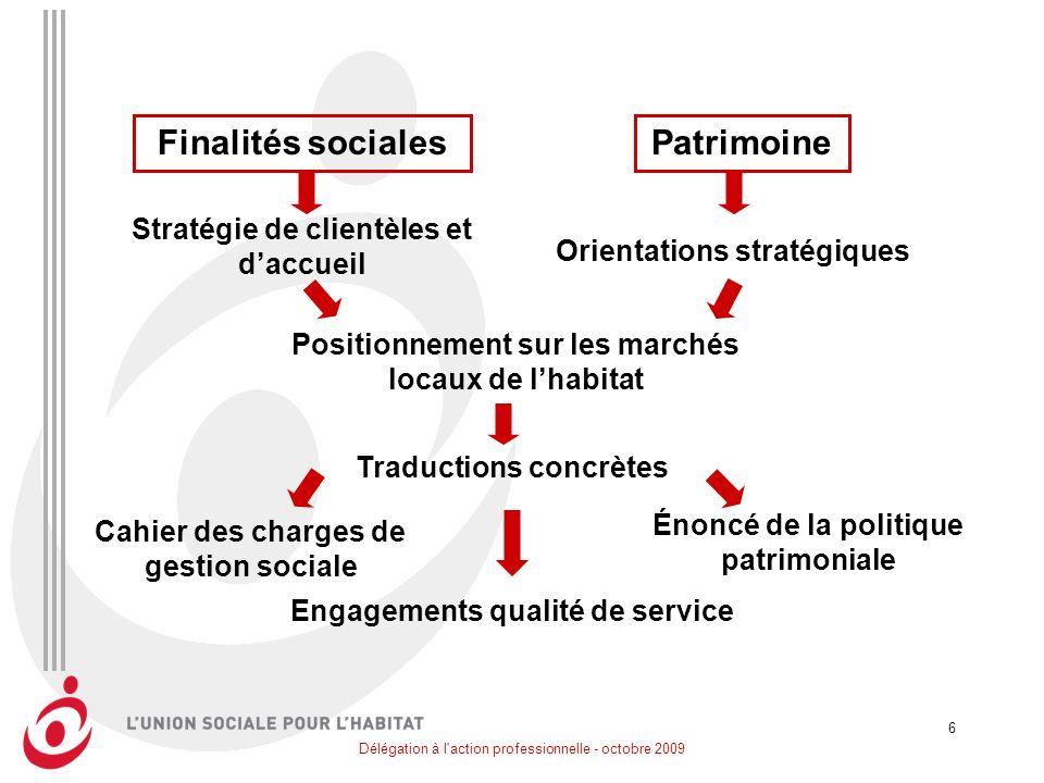 Délégation à l'action professionnelle - octobre 2009 6 Cahier des charges de gestion sociale Finalités socialesPatrimoine Stratégie de clientèles et d