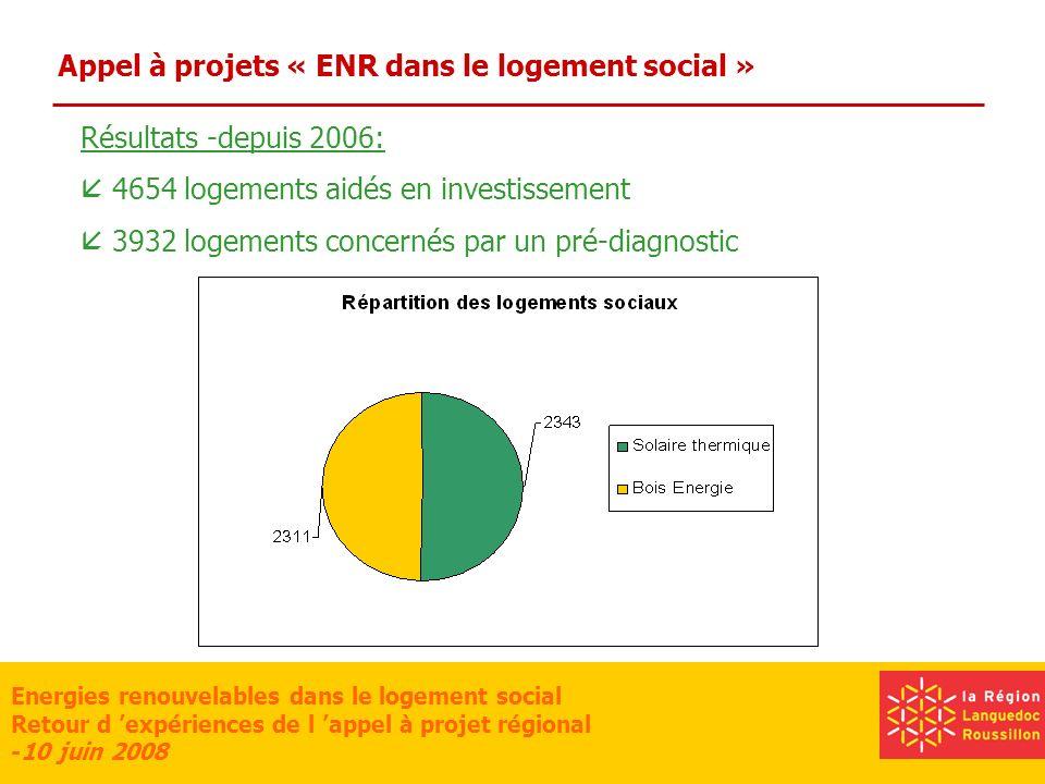 Energies renouvelables dans le logement social Retour d expériences de l appel à projet régional -10 juin 2008 Appel à projets « ENR dans le logement social » Résultats -juin 2008:
