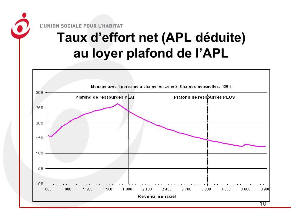 10 Taux deffort net (APL déduite) au loyer plafond de lAPL