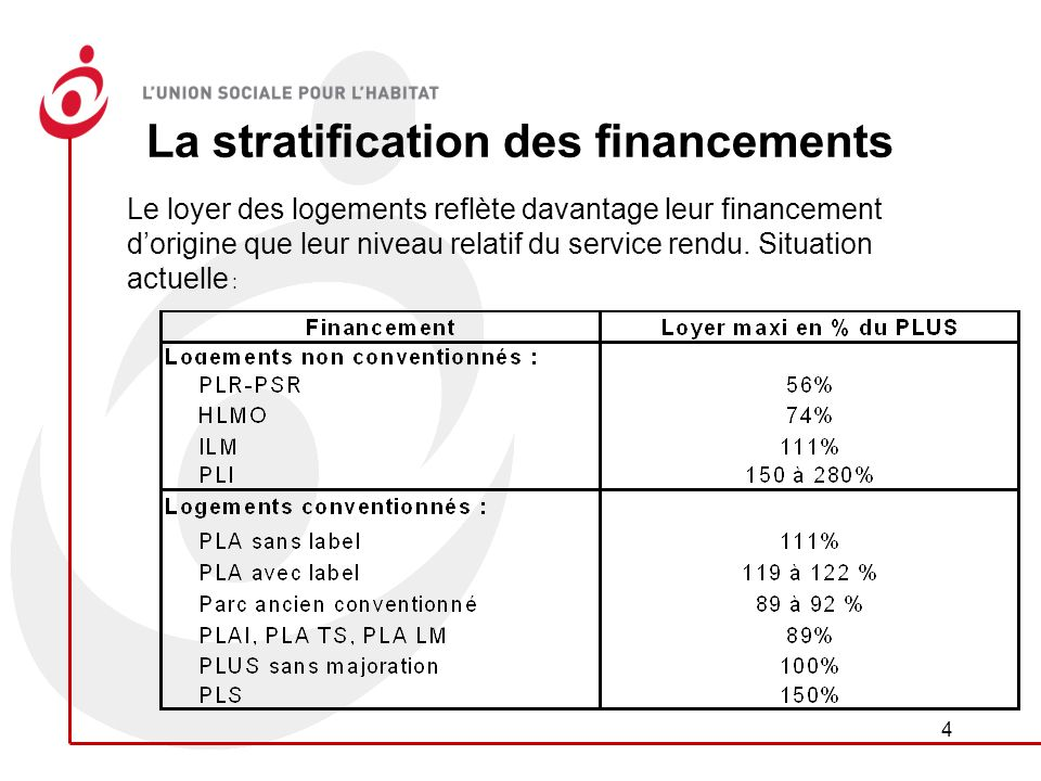 4 La stratification des financements Le loyer des logements reflète davantage leur financement dorigine que leur niveau relatif du service rendu.