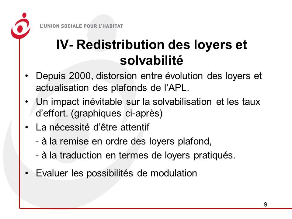 9 IV- Redistribution des loyers et solvabilité Depuis 2000, distorsion entre évolution des loyers et actualisation des plafonds de lAPL.