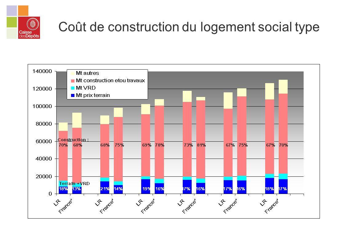 Coût de construction du logement social type