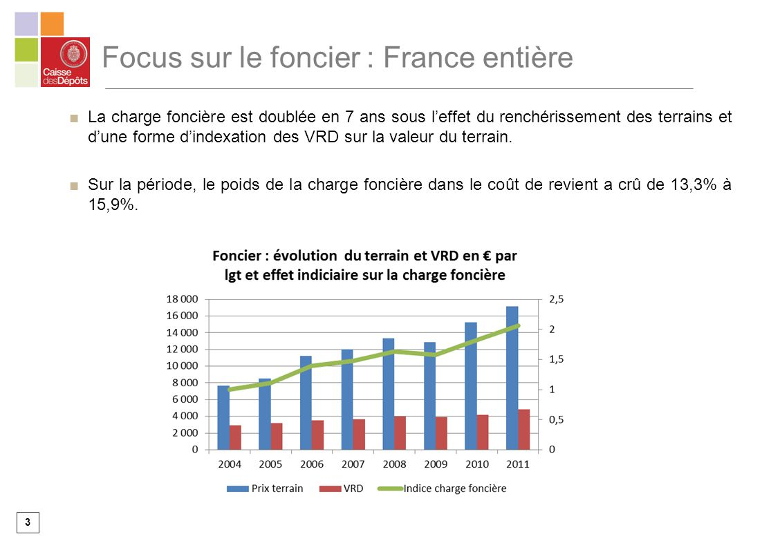 3 Focus sur le foncier : France entière La charge foncière est doublée en 7 ans sous leffet du renchérissement des terrains et dune forme dindexation des VRD sur la valeur du terrain.