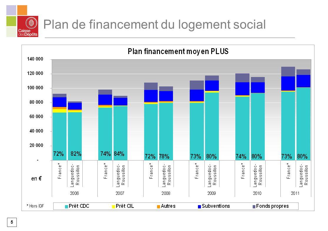 5 Plan de financement du logement social