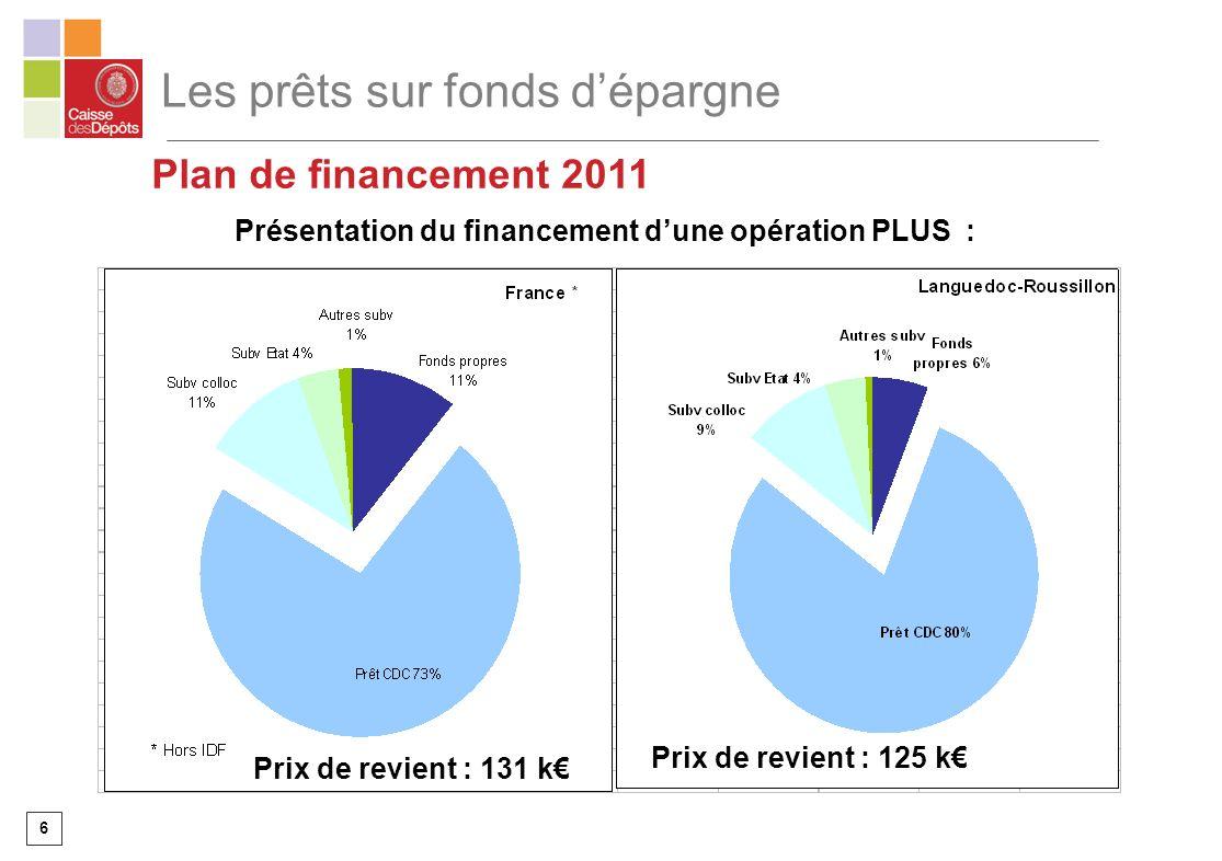 6 Les prêts sur fonds dépargne Présentation du financement dune opération PLUS : Plan de financement 2011 Prix de revient : 125 k Prix de revient : 131 k