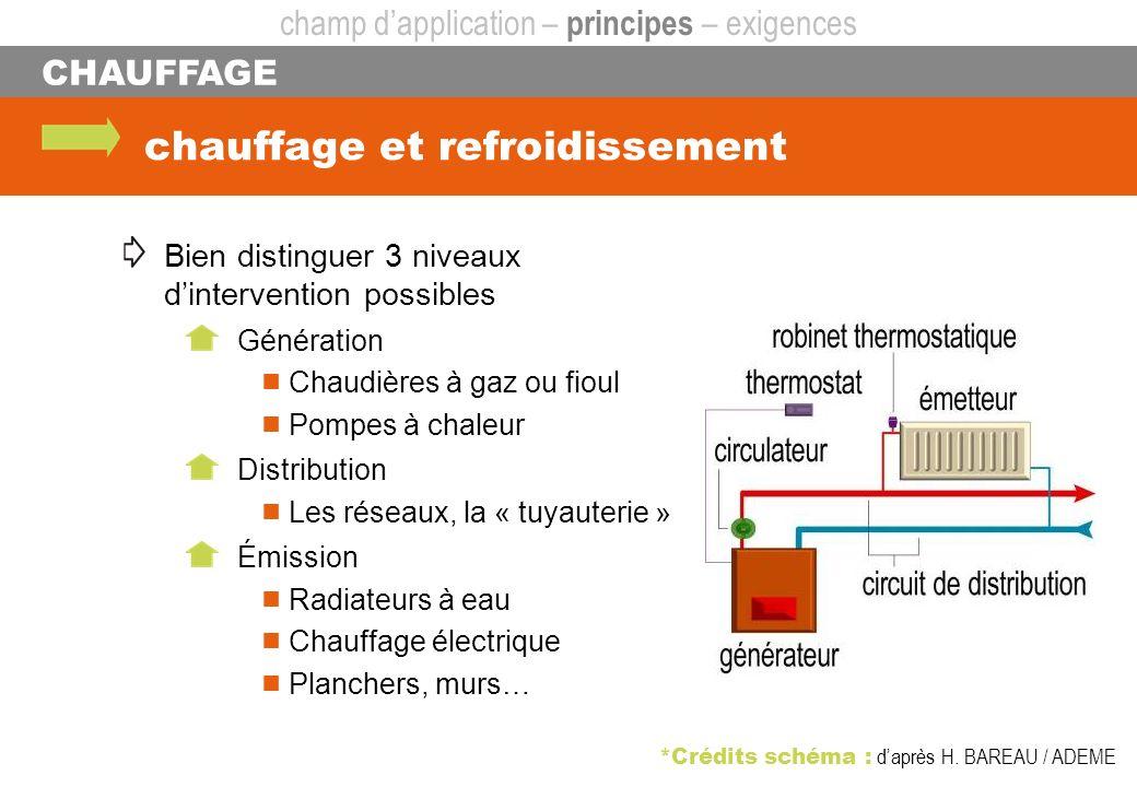 CHAUFFAGE chauffage et refroidissement champ dapplication – principes – exigences *Crédits schéma : daprès H. BAREAU / ADEME Bien distinguer 3 niveaux