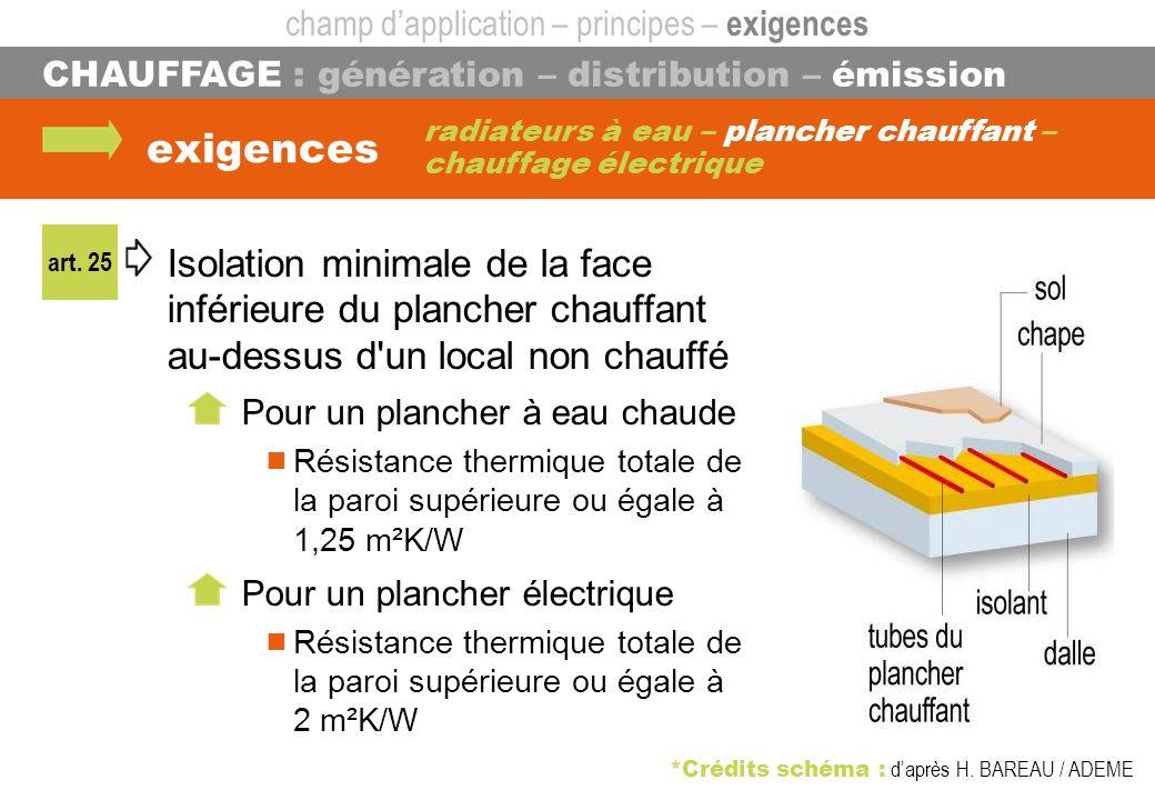 CHAUFFAGE : génération – distribution – émission radiateurs à eau – plancher chauffant – chauffage électrique exigences art. 25 champ dapplication – p