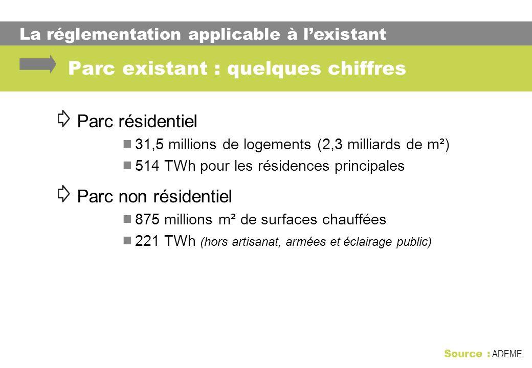 Parc existant : quelques chiffres Parc résidentiel 31,5 millions de logements (2,3 milliards de m²) 514 TWh pour les résidences principales Parc non r