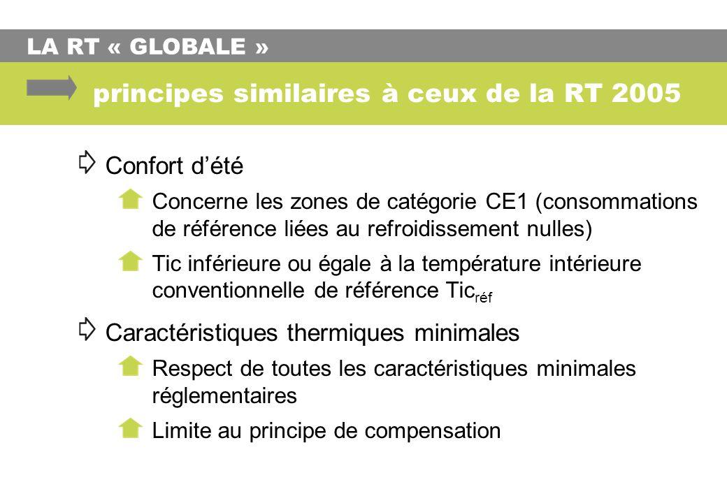 principes similaires à ceux de la RT 2005 Confort dété Concerne les zones de catégorie CE1 (consommations de référence liées au refroidissement nulles