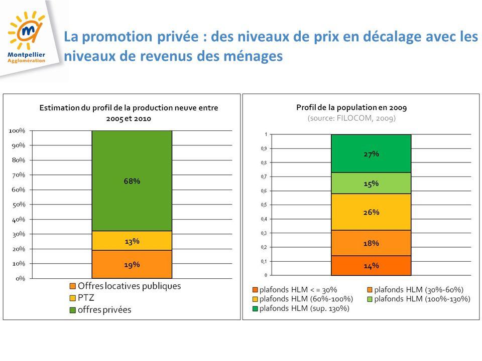 3 3 3 La promotion privée : des niveaux de prix en décalage avec les niveaux de revenus des ménages