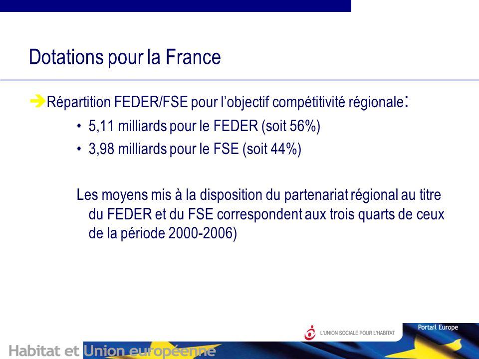 Dotations pour la France Répartition FEDER/FSE pour lobjectif compétitivité régionale : 5,11 milliards pour le FEDER (soit 56%) 3,98 milliards pour le FSE (soit 44%) Les moyens mis à la disposition du partenariat régional au titre du FEDER et du FSE correspondent aux trois quarts de ceux de la période 2000-2006)