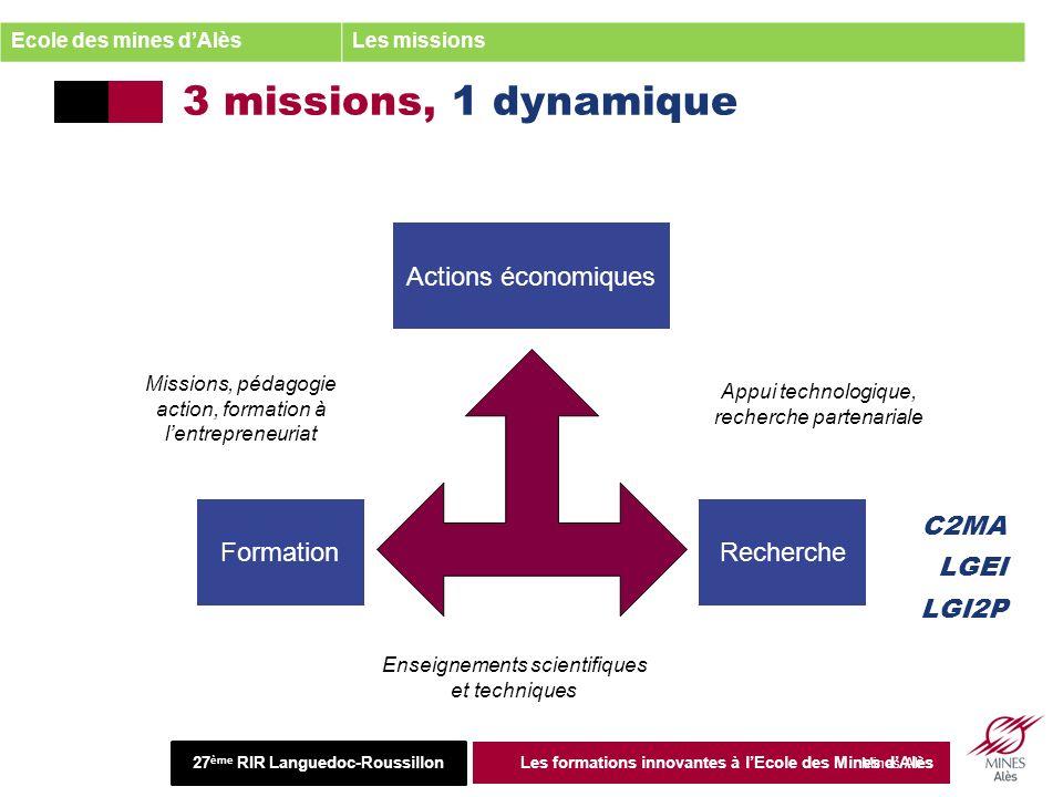 Institut Mines-Télécom 2013 Mines Alès 3 missions, 1 dynamique 27 juin 2013 Les formations innovantes à lEcole des Mines dAlès 4 Actions économiques RechercheFormation Appui technologique, recherche partenariale Enseignements scientifiques et techniques Missions, pédagogie action, formation à lentrepreneuriat C2MA LGEI LGI2P Ecole des mines dAlèsLes missions 27 ème RIR Languedoc-Roussillon