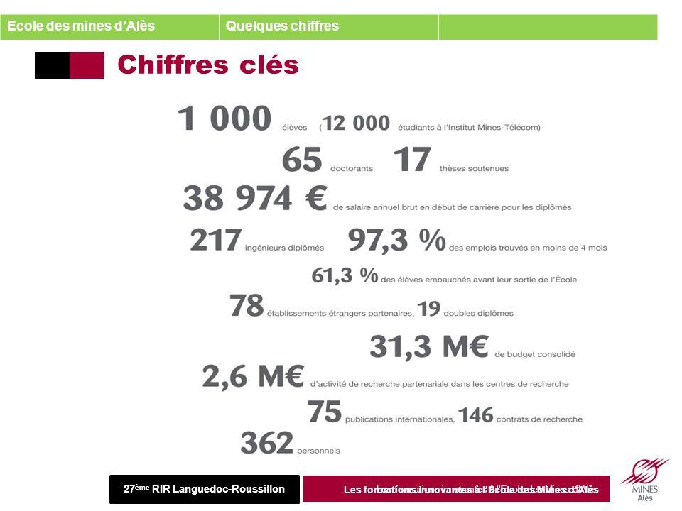 Institut Mines-Télécom 26 juin 2013 Les formations innovantes à lEcole des Mines dAlès Chiffres clés 27 juin 2013 Les formations innovantes à lEcole des Mines dAlès 5 Ecole des mines dAlèsQuelques chiffres 27 ème RIR Languedoc-Roussillon