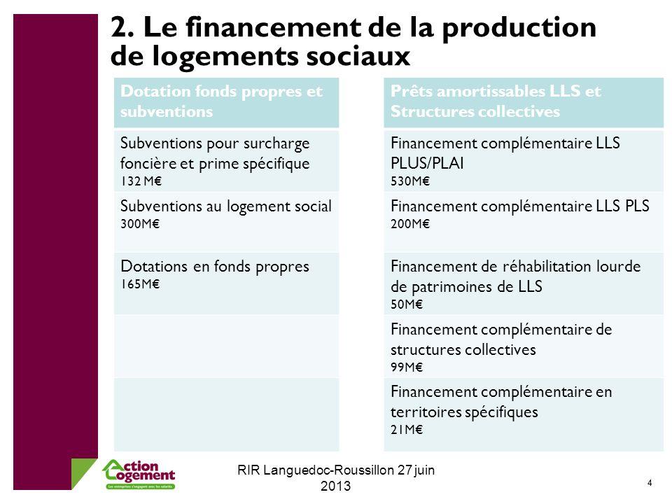 55 RIR Languedoc-Roussillon 27 juin 2013 Produire là où sont les besoins … les orientations territoriales dinvestissements notamment dans les bassins demplois prioritaires : 80% en zones A et B1 Dont pour les dotations en fonds propres et subventions : 70% en IDF/PACA/Rhône-Alpes et 30% sur les autres aires urbaines prioritaires et reste des zones tendues Dont pour les prêts amortissables PLUS/PLAI/PLS et structures collectives : 70% en IDF/PACA/Rhône-Alpes, 20% sur les autres aires urbaines prioritaires et reste des zones tendues et 10% pour le reste du territoire 2.