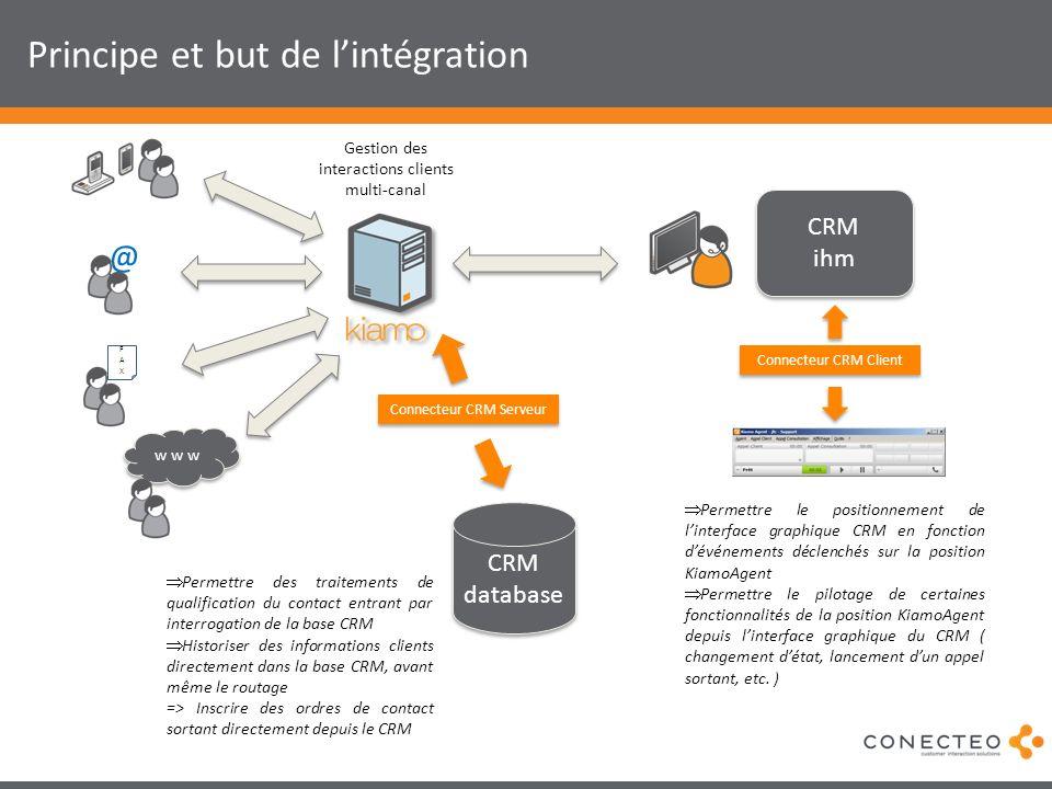 Principe et but de lintégration Permettre des traitements de qualification du contact entrant par interrogation de la base CRM Historiser des informat