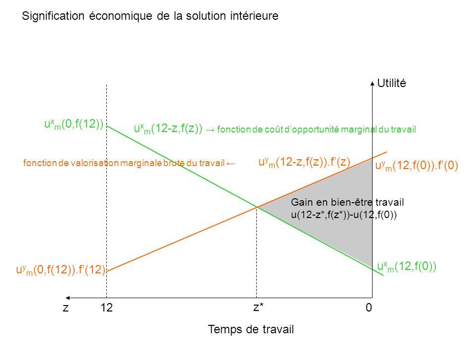Signification économique de la solution intérieure Temps de travail z Utilité 012 u x m (0,f(12)) u x m (12,f(0)) u y m (0,f(12)).f(12) u y m (12,f(0)).f(0) u x m (12-z,f(z)) u y m (12-z,f(z)).f(z) z* fonction de coût dopportunité marginal du travail fonction de valorisation marginale brute du travail Gain en bien-être travail u(12-z*,f(z*))-u(12,f(0))