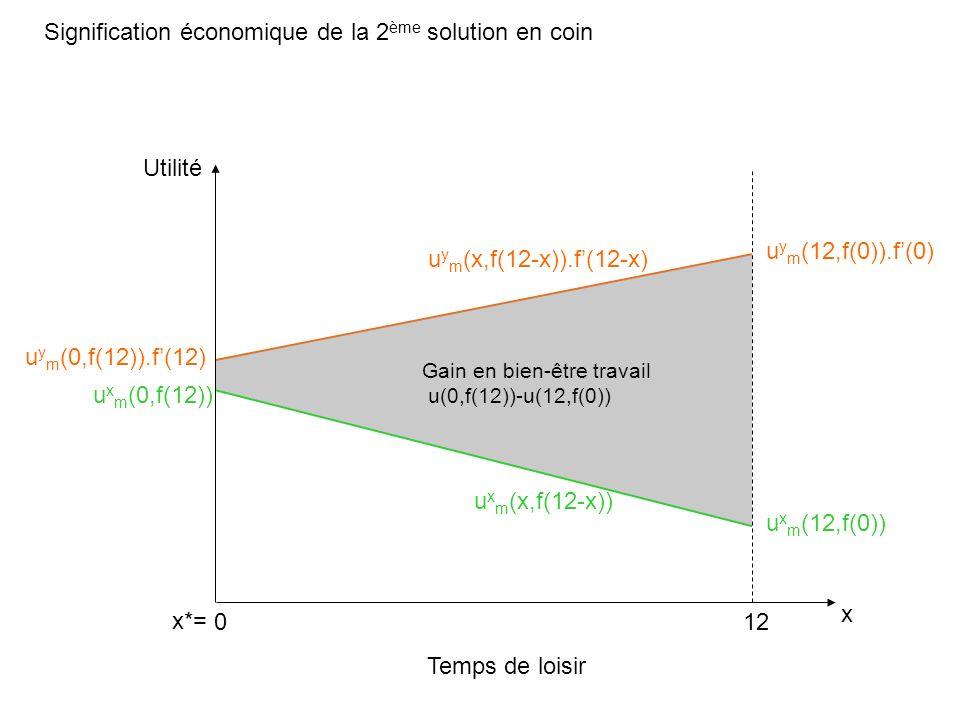 Signification économique de la 2 ème solution en coin Temps de loisir x Utilité 012 u x m (0,f(12)) u x m (12,f(0)) u y m (0,f(12)).f(12) u y m (12,f(0)).f(0) u x m (x,f(12-x)) u y m (x,f(12-x)).f(12-x) x*= Gain en bien-être travail u(0,f(12))-u(12,f(0))