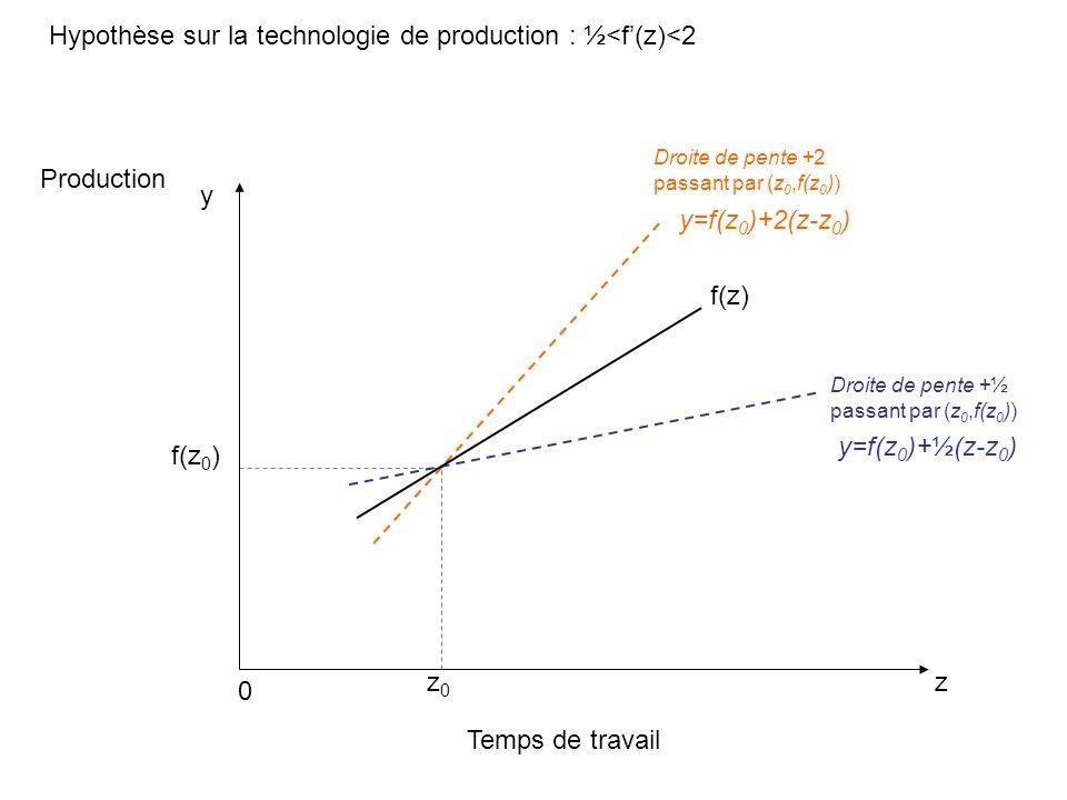 Hypothèse sur la technologie de production : ½<f(z)<2 Temps de travail z Production 0 f(z) y=f(z 0 )+2(z-z 0 ) y z0z0 f(z 0 ) y=f(z 0 )+½(z-z 0 ) Droite de pente +½ passant par (z 0,f(z 0 )) Droite de pente +2 passant par (z 0,f(z 0 ))