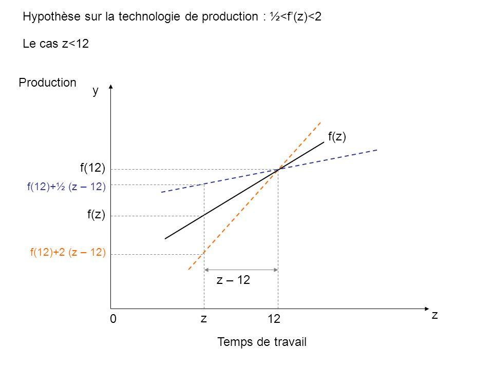 Hypothèse sur la technologie de production : ½<f(z)<2 Temps de travail z Production 0 f(z) y f(12) z f(z) f(12)+2 (z – 12) 12 z – 12 f(12)+½ (z – 12) Le cas z<12