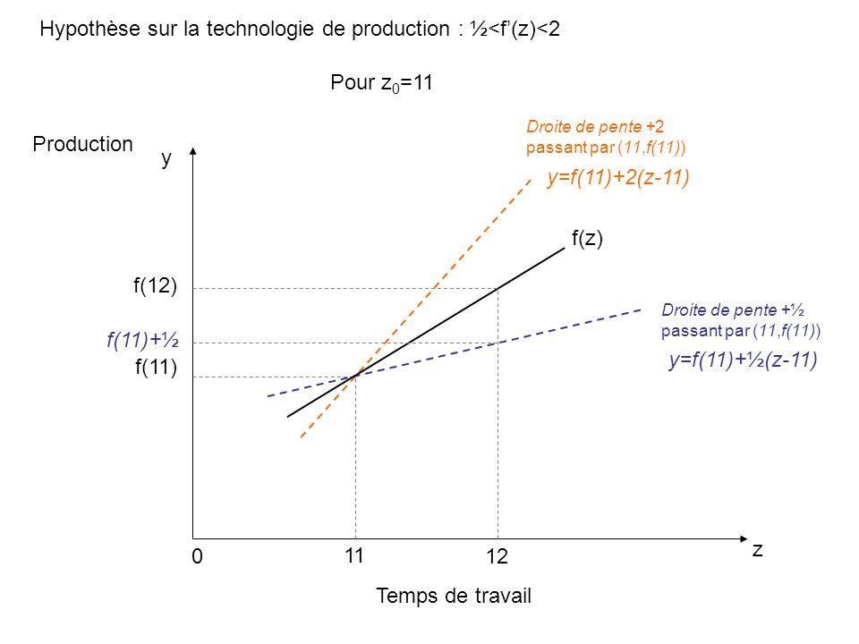 Hypothèse sur la technologie de production : ½<f(z)<2 Temps de travail z Production 0 f(z) y=f(11)+2(z-11) y 11 f(11) y=f(11)+½(z-11) Droite de pente +½ passant par (11,f(11)) Droite de pente +2 passant par (11,f(11)) 12 f(12) f(11)+½ Pour z 0 =11