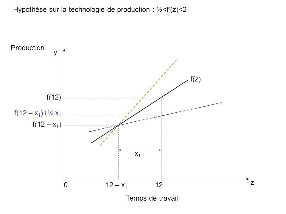Hypothèse sur la technologie de production : ½<f(z)<2 Temps de travail z Production 0 f(z) y f(12 – x 1 ) 12 f(12) f(12 – x 1 )+½ x 1 12 – x 1 x1x1