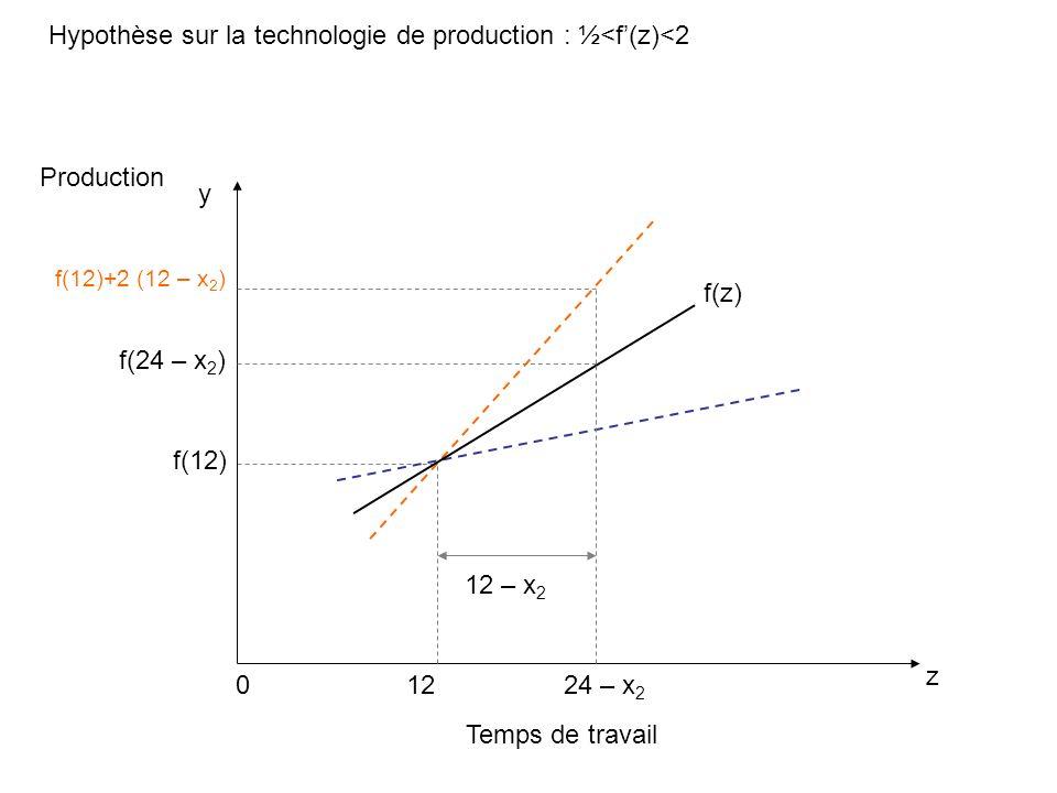 Hypothèse sur la technologie de production : ½<f(z)<2 Temps de travail z Production 0 f(z) y f(12) 24 – x 2 f(24 – x 2 ) f(12)+2 (12 – x 2 ) 12 12 – x 2