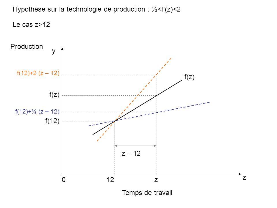 Hypothèse sur la technologie de production : ½<f(z)<2 Temps de travail z Production 0 f(z) y f(12) z f(z) f(12)+2 (z – 12) 12 z – 12 f(12)+½ (z – 12) Le cas z>12