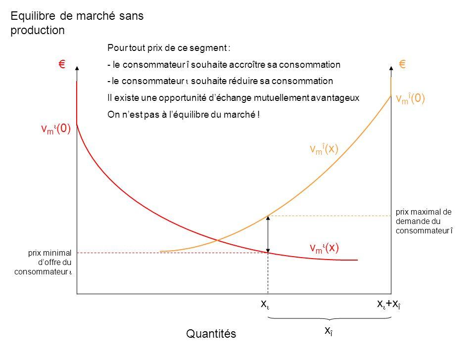 Equilibre de marché sans production Quantités v m (x) v m (0) x Pour tout prix de ce segment : - le consommateur î souhaite accroître sa consommation - le consommateur souhaite réduire sa consommation Il existe une opportunité déchange mutuellement avantageux On nest pas à léquilibre du marché .
