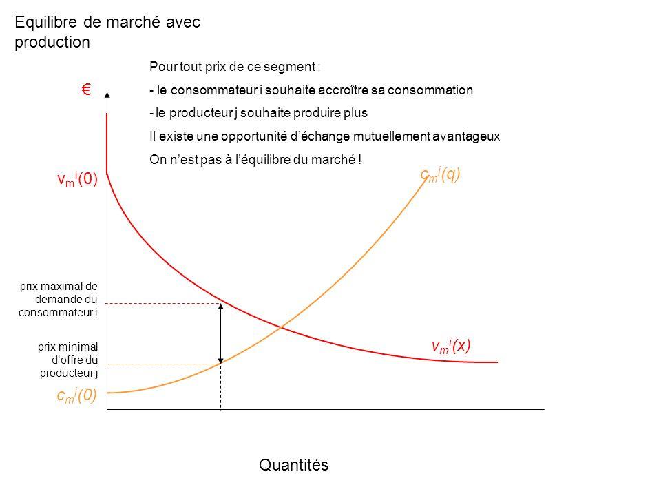 Quantités v m i (x) v m i (0) Pour tout prix de ce segment : - le consommateur i souhaite accroître sa consommation - le producteur j souhaite produire plus Il existe une opportunité déchange mutuellement avantageux On nest pas à léquilibre du marché .