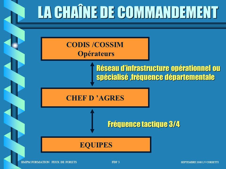 BMPM FORMATION FEUX DE FORETS FDF 3 SEPTEMBRE 2000 LV CORSETTI LA CHAÎNE DE COMMANDEMENT CODIS /COSSIM Opérateurs CHEF D AGRES EQUIPES Réseau dinfrast