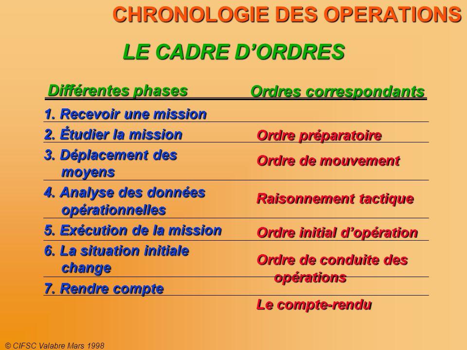 © CIFSC Valabre Mars 1998 CHRONOLOGIE DES OPERATIONS LE CADRE DORDRES Différentes phases Ordres correspondants Ordre préparatoire Ordre de mouvement R
