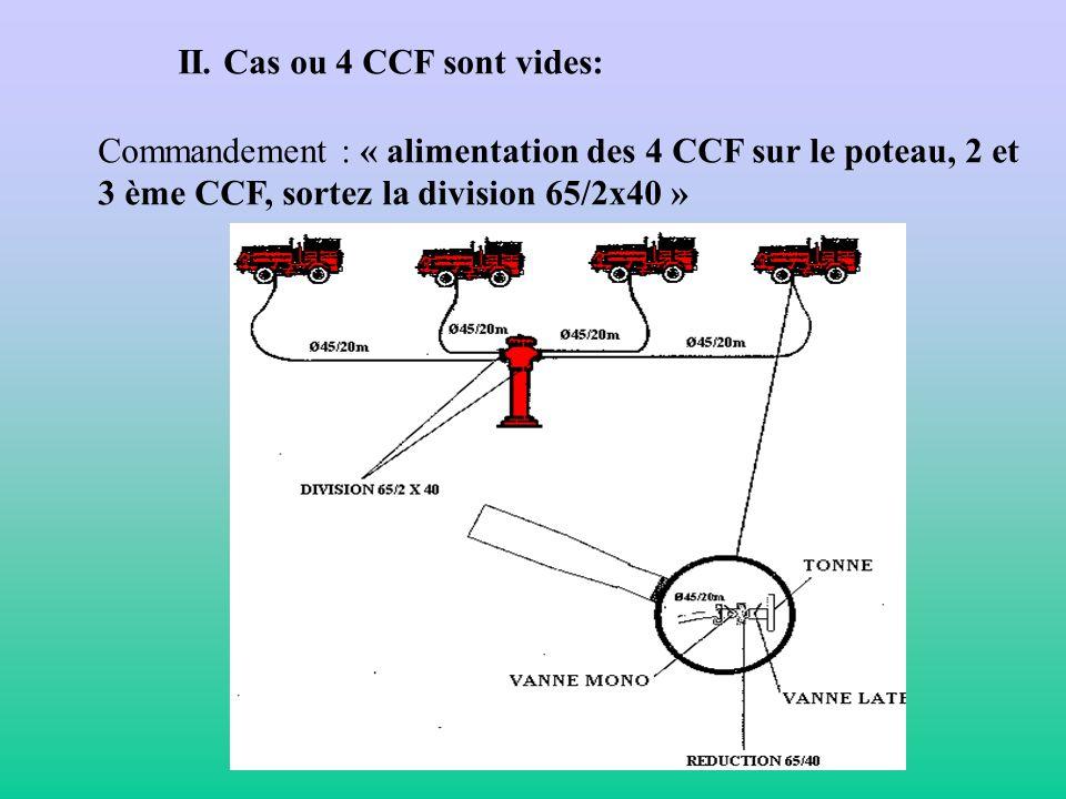 LES MANOEUVRES DALIMENTATION DU GROUPE I. Cas ou 2 CCF effectuent la noria.