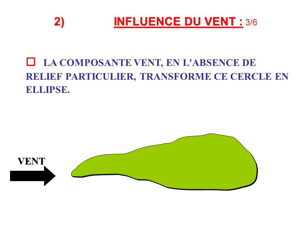 2)INFLUENCE DU VENT : 2)INFLUENCE DU VENT : 3/6 LA COMPOSANTE VENT, EN L ABSENCE DE RELIEF PARTICULIER, TRANSFORME CE CERCLE EN ELLIPSE.