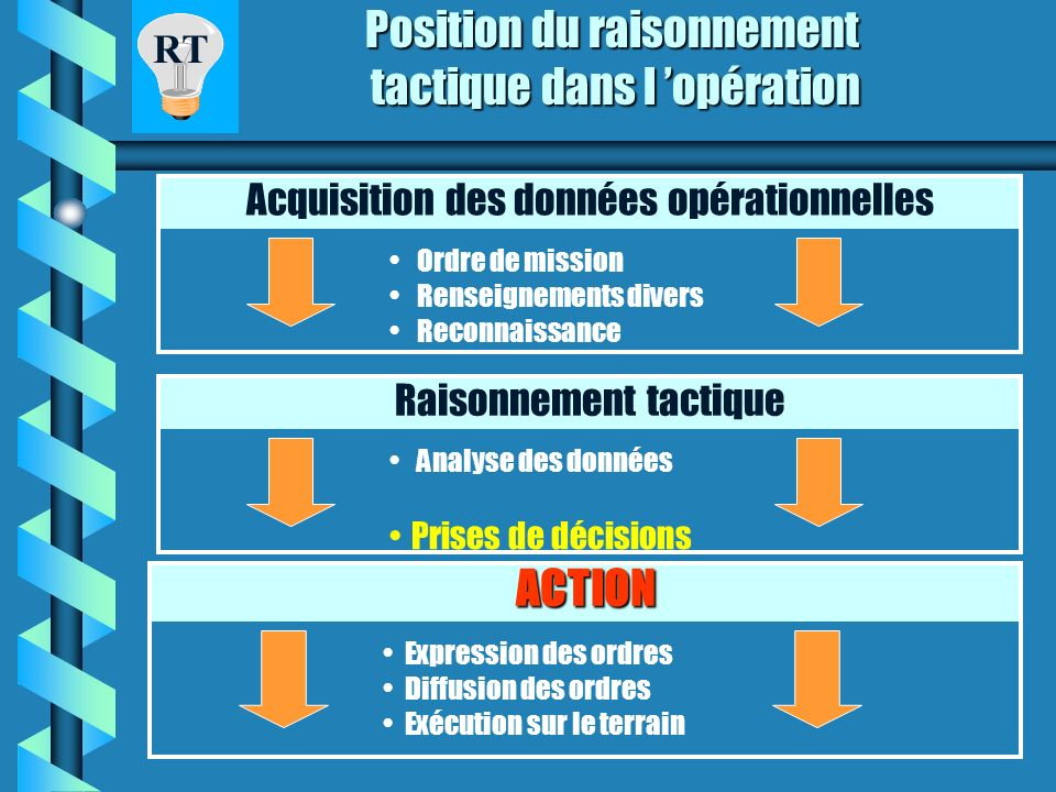 RT RAISONNEMENT TACTIQUE LOGIQUE DYNAMIQUE Optimiser les prises de décisions
